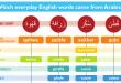 بالصور كلمات انجليزيه , تعلم اللغه الانجليزيه بسهوله 2180 3 110x75