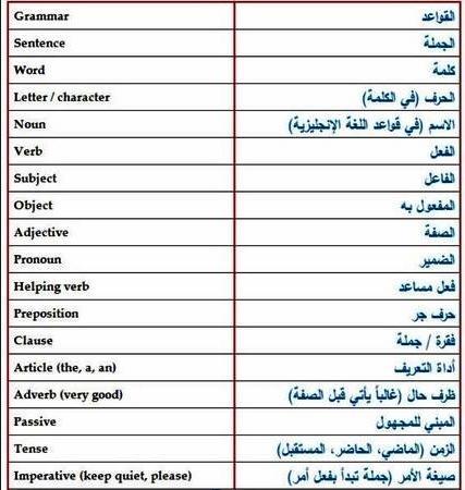 بالصور كلمات انجليزية مهمة , تعلم اللغة الانجليزية 2458 2
