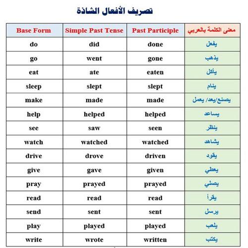 بالصور كلمات انجليزية مهمة , تعلم اللغة الانجليزية 2458 6