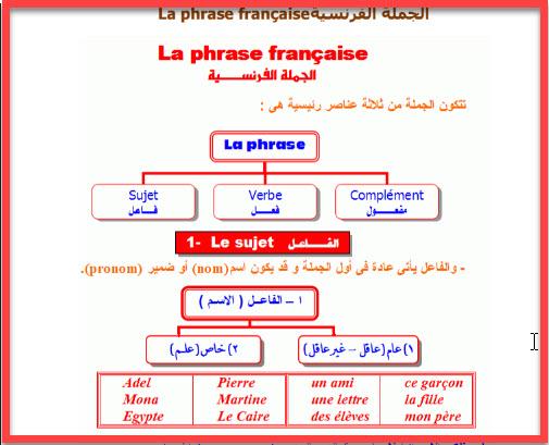 بالصور كيفية تعلم اللغة الفرنسية , طرق تعلم اللغة الفرنسية 1222