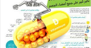 بالصور فيتامين د , اهمية فيتامين د على الصحة 3992 2 310x165