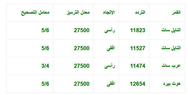 صور قناة العراقية تردد , احسن قنوات العراق