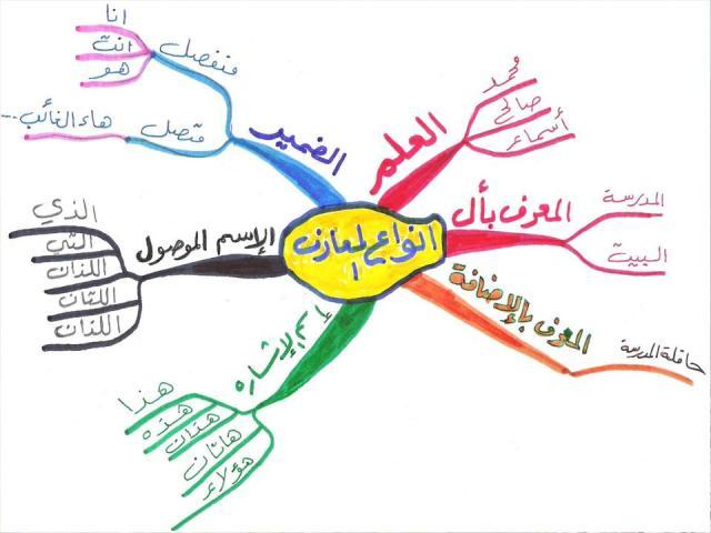 صور خريطة مفاهيم اهميه خريطه المفاهيم روح اطفال