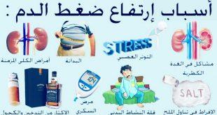 صورة مرض الضغط, اعراض ارتفاع ضغط الدم وعلاجه